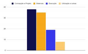 Representação gráfica de causas de patologias em edifícios